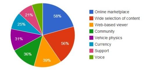 (Hypergrid Business survey data.)