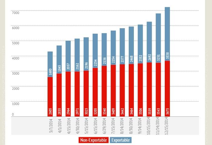 Exportable and non-exportable item variations on the Kitely Market. (Kitely Market data.)