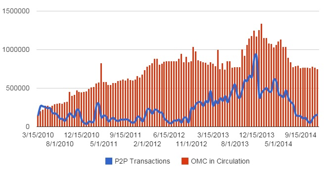 The red bars are the total OMC in circulation. The blue line is the avatar-to-avatar transactions. (Virwox API data.)