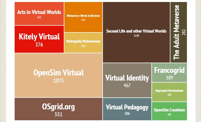 Top ten Google Plus communities for OpenSim.