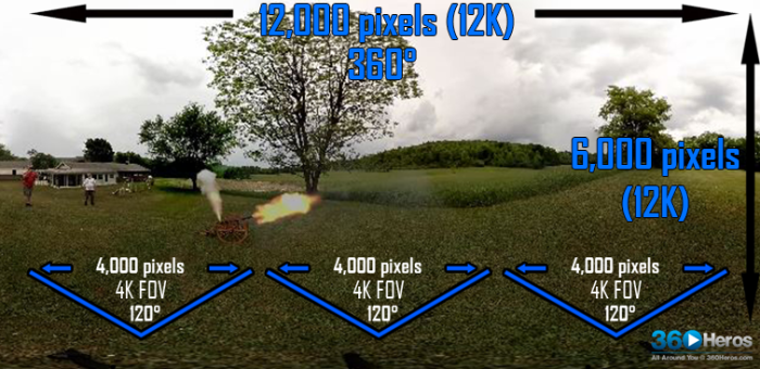 Camera systems from 360Heros can film content with resolutions as high as 12K.  (Image courtesy 360Heros.)