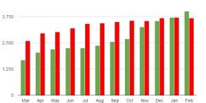 Kitely Market Exportable items Feb 2015