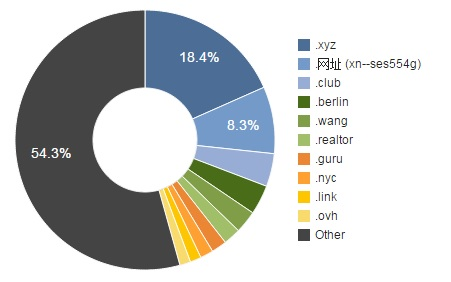 Most popular new top-level domains. (Image courtesy nTLDStats.)