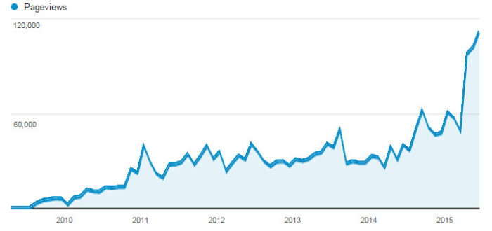 HB Pageviews through March 2015