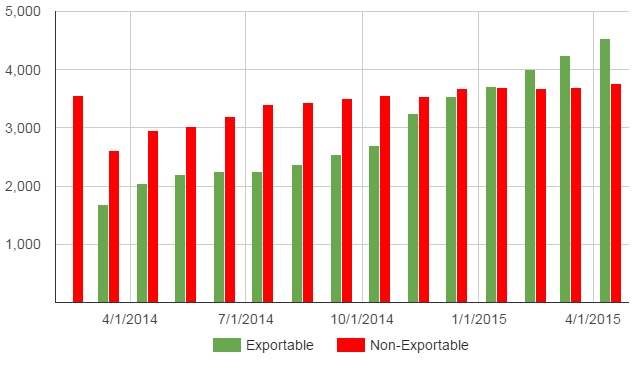 Exportable items continue to grow significantly faster than non-exportables. (Data courtesy Kitely.)