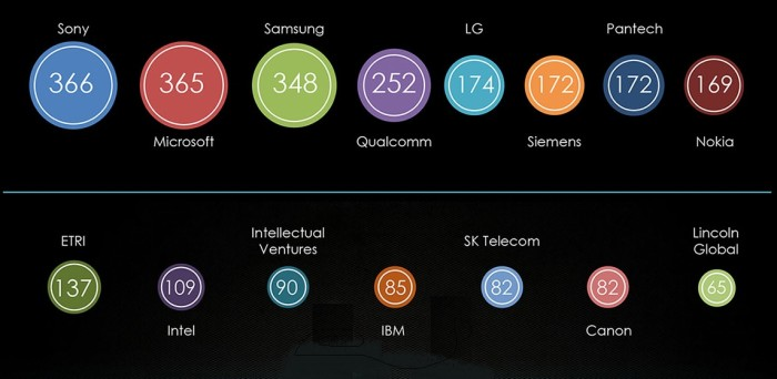 Who holds the most virtual reality patents? (Image courtesy LexInnova.)