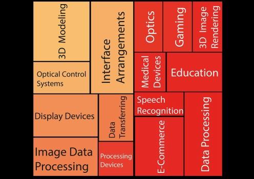 Types of patents. (Image courtesy LexInnova.)