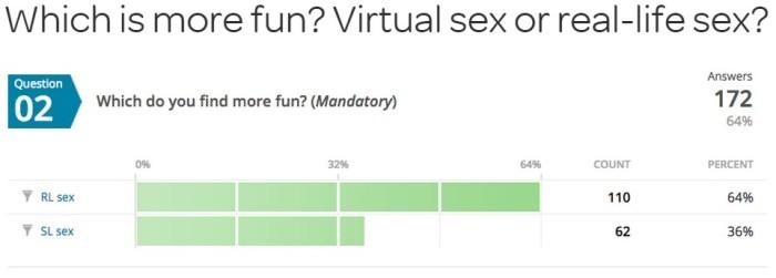 virtual sex survey
