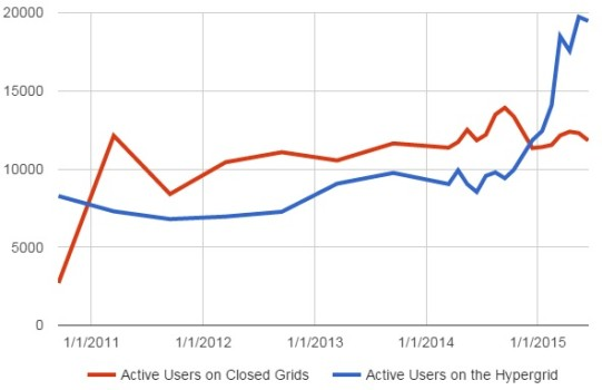 Active user growth on the hypergrid has been dramatically outpacing that on closed grids. (Hypergrid Business data.)