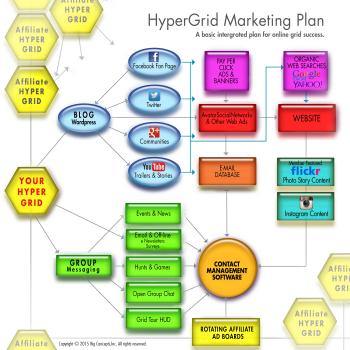 Integrated hypergrid marketing plan. (Image courtesy Rose Freeland.)