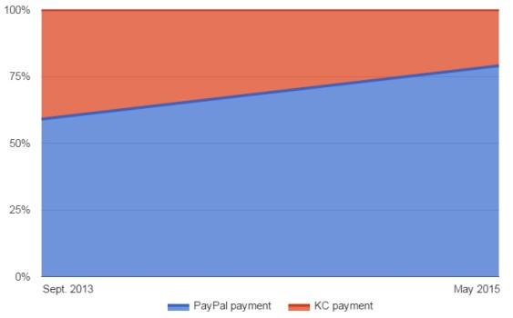 Ration of PayPal purchases on Kitely Market. (Data courtesy Kitely.)