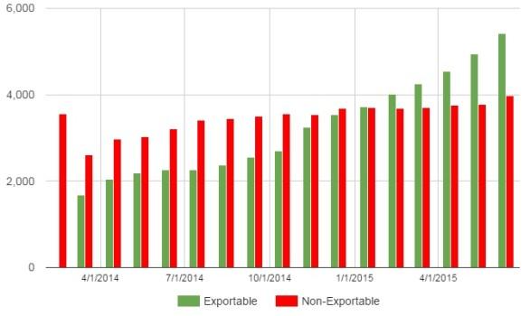 Kitely Market stats June 2015