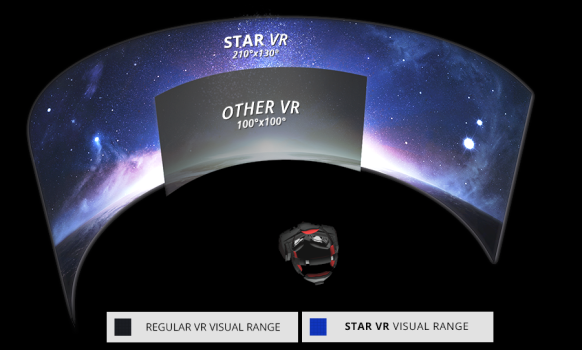 The Oculus Rift and the Project Morpheus headset, StarVR's chief competitors, both have a field of view of about 100 degrees -- half that of StarVR. (Image courtesy Starbreeze.)