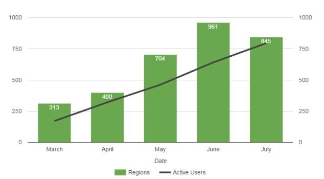 DigiWorldz growth stats.