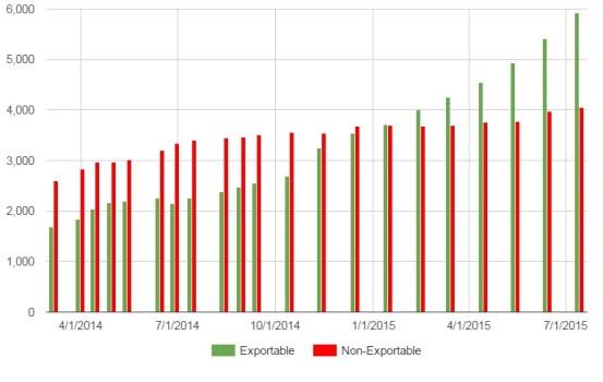 Kitely Market statistics for July 2015. (Data courtesy Kitely.)