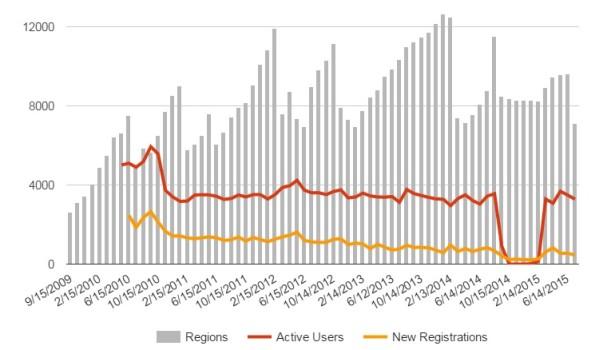 OSgrid historic data.