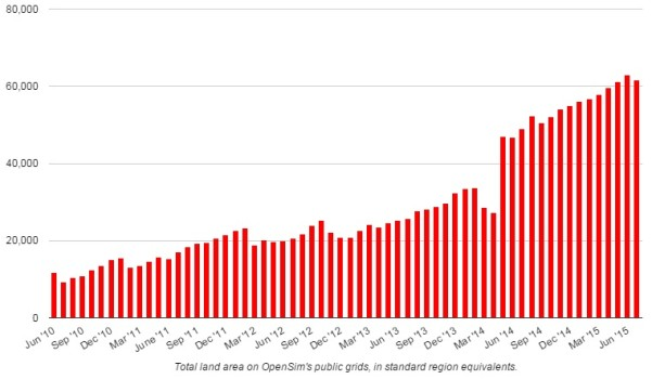 Number of standard region equivalents on OpenSim's public grids. (Hypergrid Business data.)