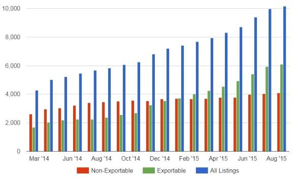 Kitely Market statistics, August 2015.