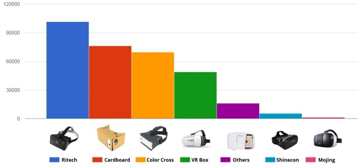 Monthly virtual reality headset sales on Taobao and AliBaba. (Data courtesy Interface News.)