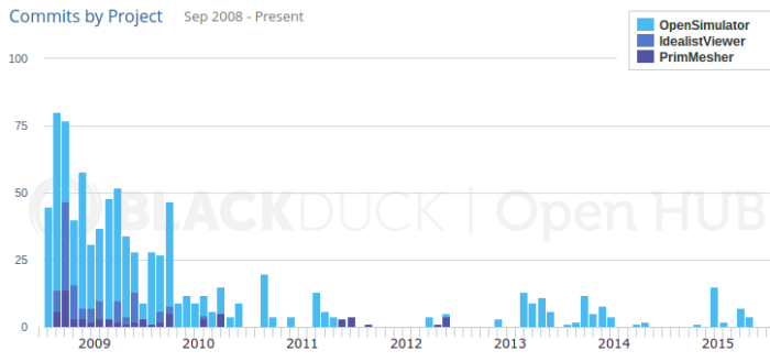Dahlia Trimble has made 898 commits to OpenSim since 2008, according to Black Duck's OpenHub project tracker.