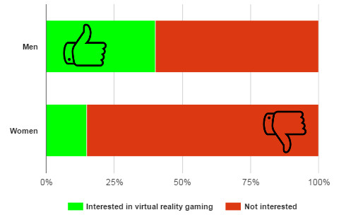 Interest in virtual reality gaming by gender. (YouVisit survey data.)