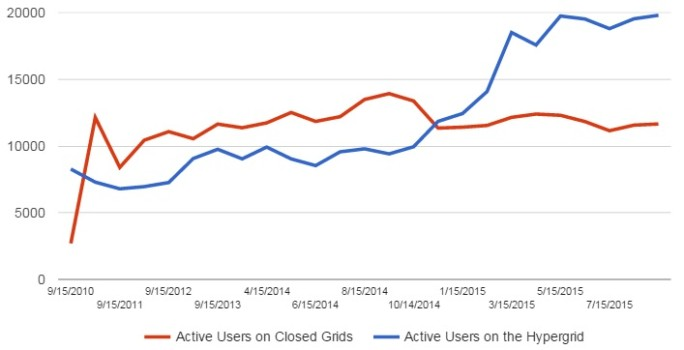 Active users on closed and hypergrid-enabled grids.