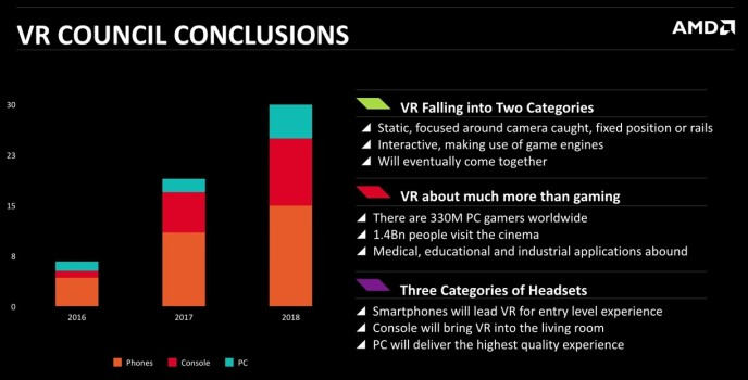 Virtual reality headset predictions from the VR Council. In 2016, mobile-based headsets will account for 80 percent of the market. (Image courtesy AMD.)
