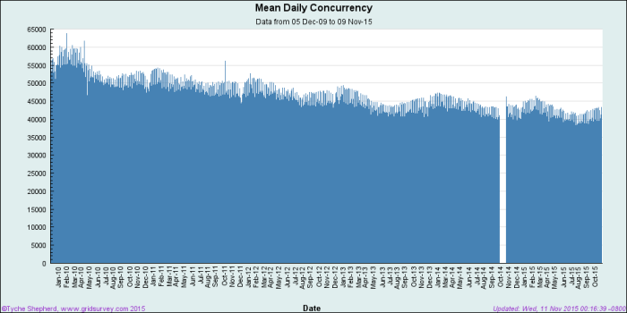 Average daily concurrency. (Image courtesy GridSurvey.com.)