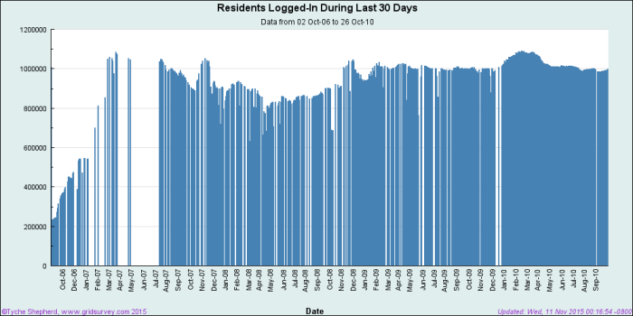Second Life active monthly logins. (Image courtesy GridSurvey.com.)