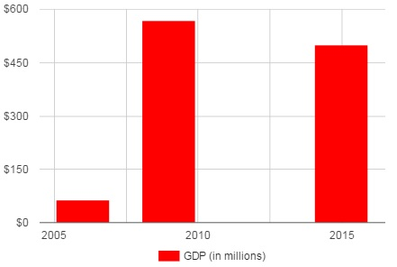 Second Life GDP (in millions of US dollars).