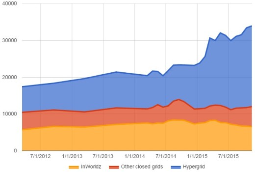 Hypergrid actives have recently been growing faster than those on closed grids, where InWorldz accounts for the bulk of the activity.