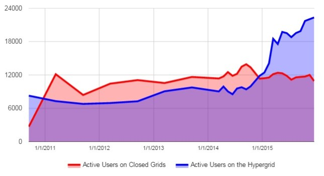 Active users on hypergrid-enabled grids and on closed grids.
