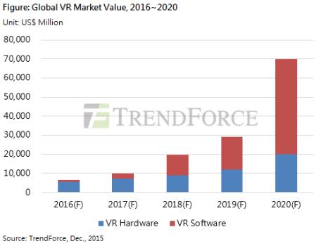 TrendForce dec 2015 VR market predictions