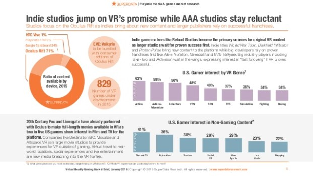 2016-virtual-reality-gaming-market-brief-superdata-8-638