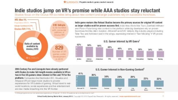 2016-virtual-reality-gaming-market-brief-superdata-8-638