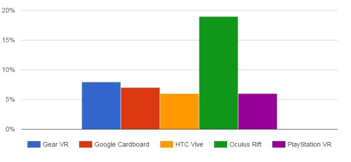 Percent of developers who are developing games for each type of virtual reality headset. (GDC data.)