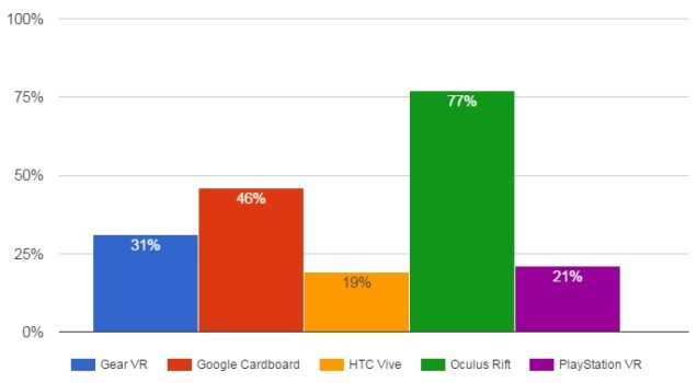Percent of developers who have tried each type of virtual reality headset. (GDC data.)
