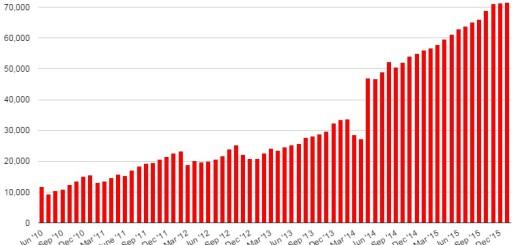OpenSim region counts January 2016