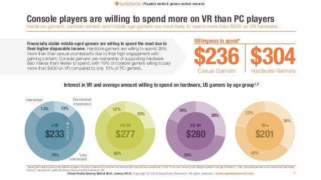 Superdata VR expenditure