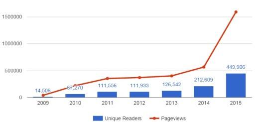 (Google Analytics data.)