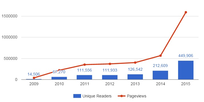 how to find unique pageviews in google analytics