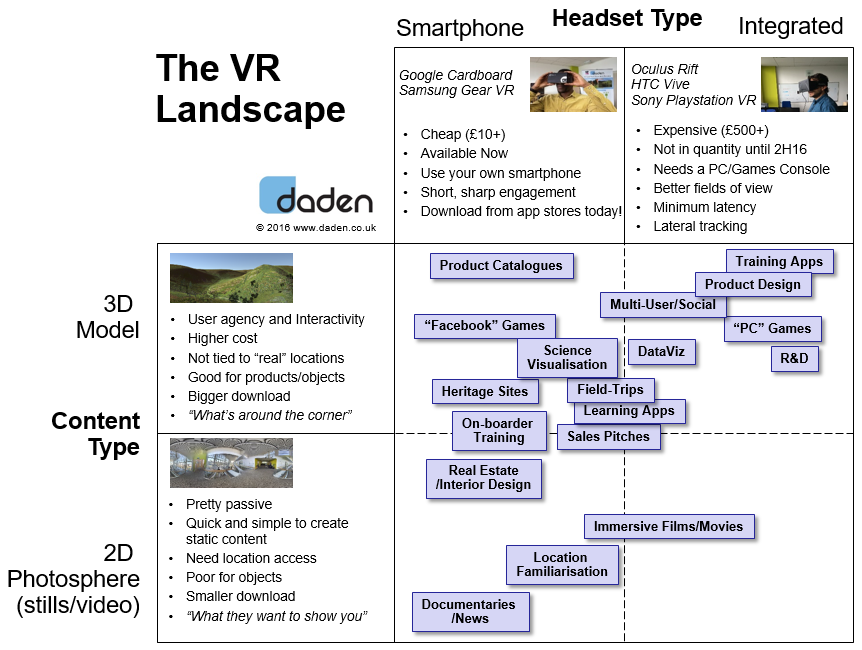 Four Major Types Of Virtual Reality Hypergrid Business
