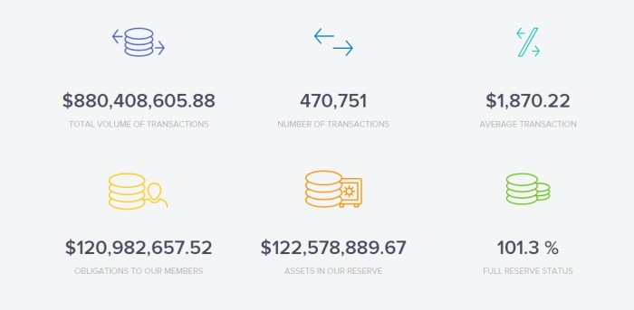 Uphold, which launched in 2014, is currently approaching its first $1 billion in transactions. (Image courtesy Uphold.)