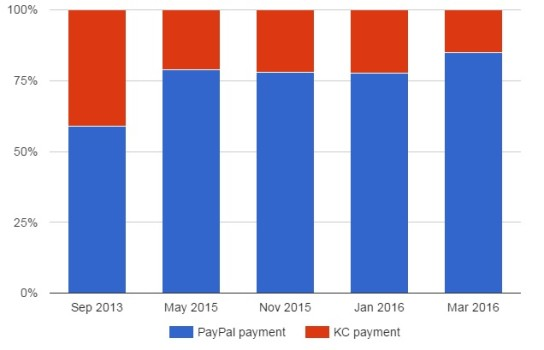 Kitely KC vs Paypal payments Mar 2016