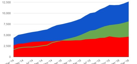 Exportables continue to rise quickly on Kitely Market. (Data courtesy Kitely.)
