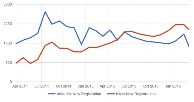 New user registrations on InWorldz and Kitely.