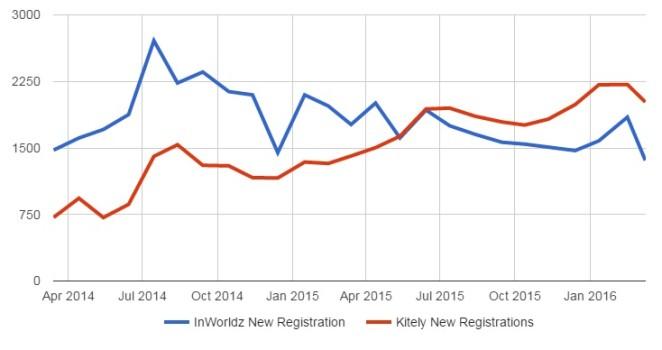 New user registrations on InWorldz and Kitely.