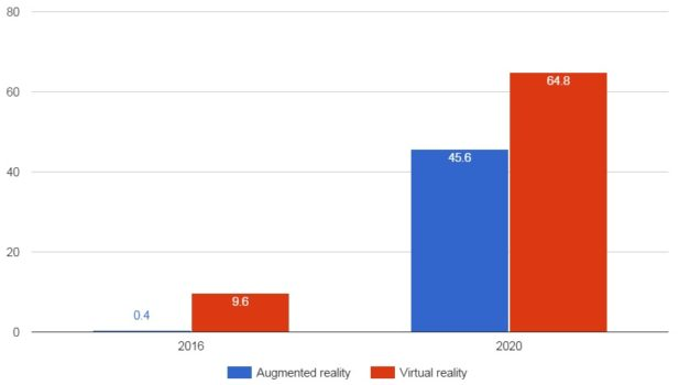 Virtual reality and augmented reality shipments, in millions. (IDC data.)