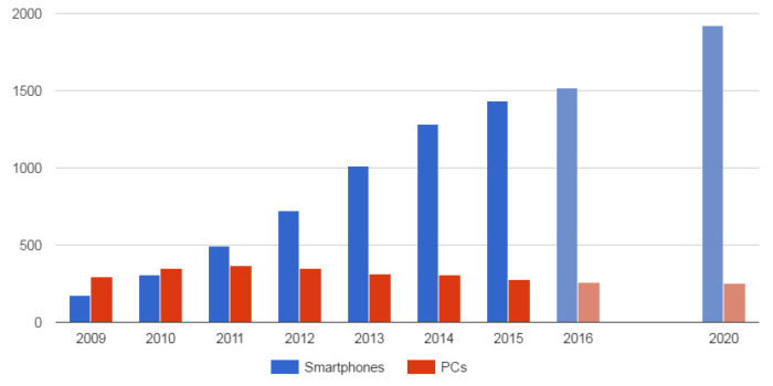 Smartphone and PC shipments, with projections for 2016 and 2020. (IDC data.)