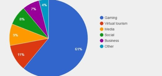 Primary planned VR activity. (Data courtesy Softonic.)